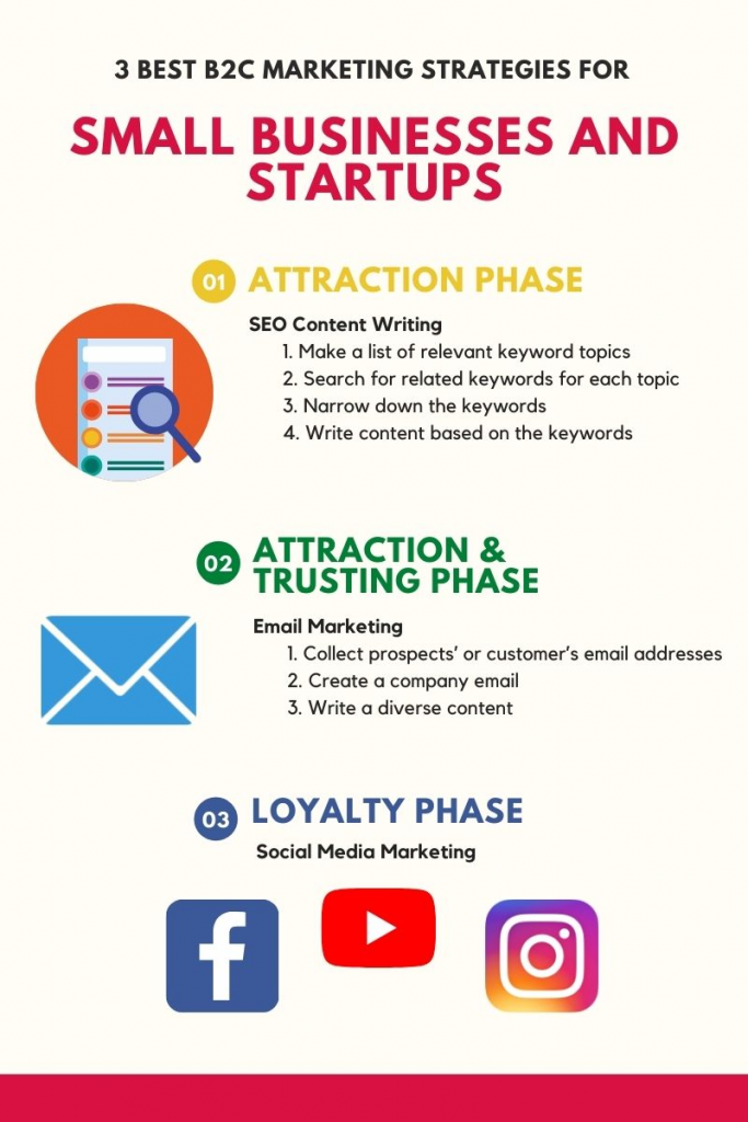 3 Best B2C Marketing Strategies